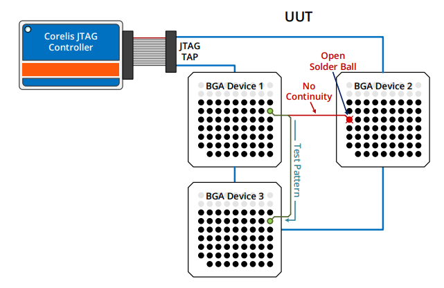bga fault - Whitepaper: Who's At Fault? A Tale of Two Ball Grid Array Devices.