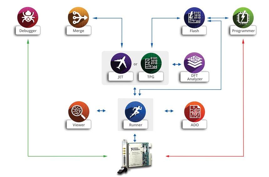 SE diagram - Corelis / National Instruments Partnership