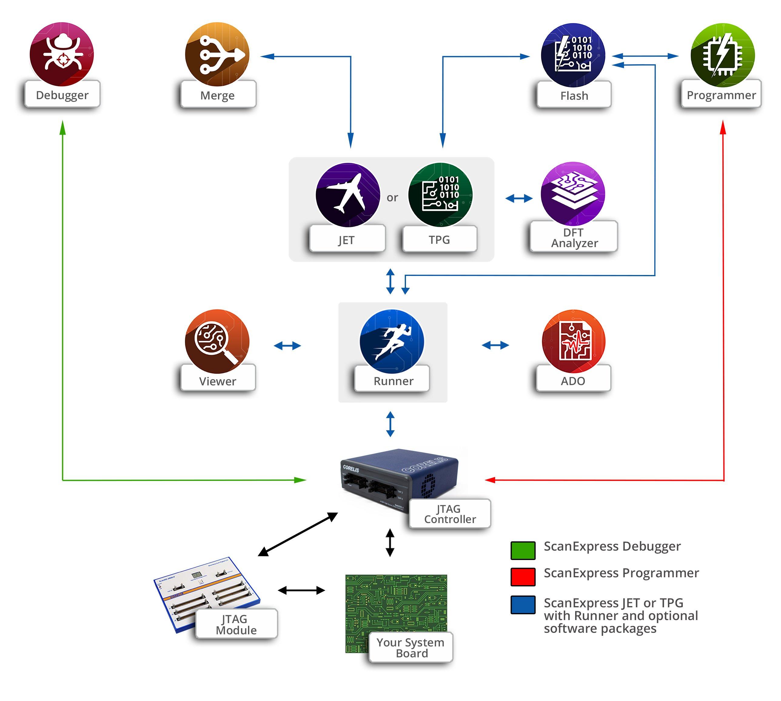 ScanExpress Portriat master 300dpi - ScanExpress Modular JTAG Test Software
